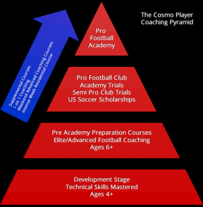 cosmo-player-coaching-pyramid